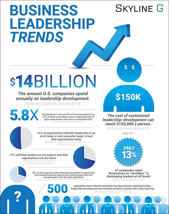 Leadership Development Trends SkylineG-Infographic-v2.png